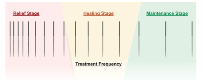 Treatment frequency
